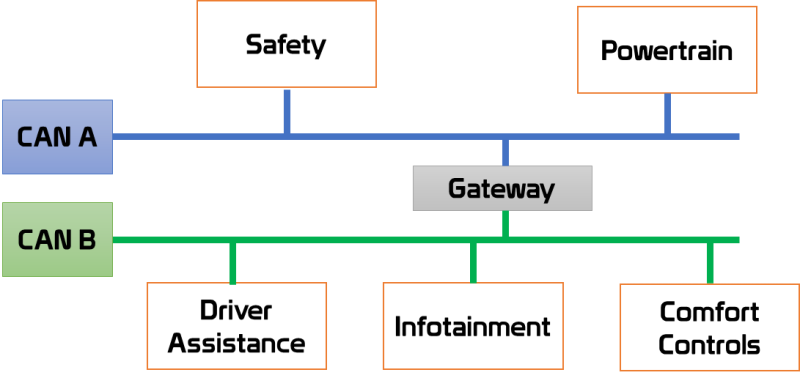Electrical Architecture of a simple vehicle
