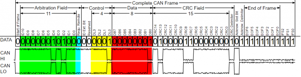 Complete CANBus data frame
