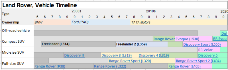 Original data from https://en.wikipedia.org/wiki/Land_Rover