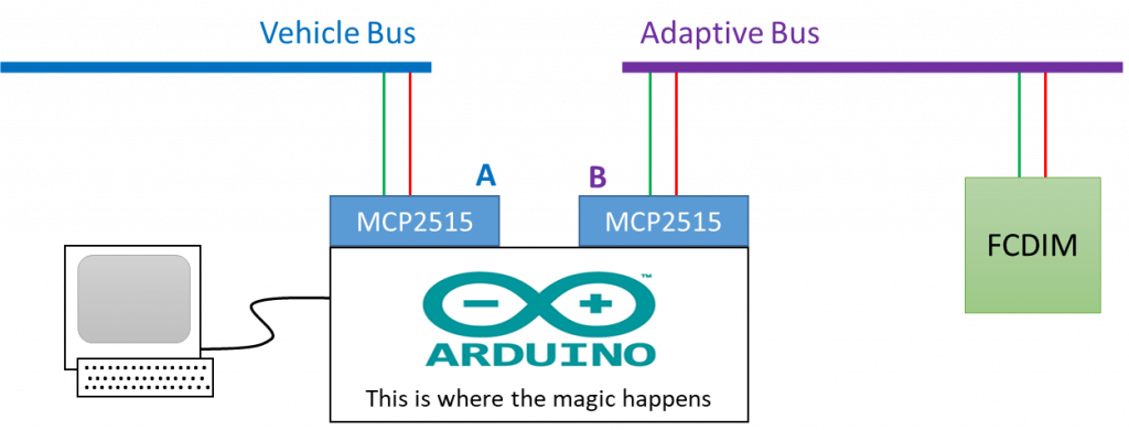 Overview of how the CITM adapter will operate