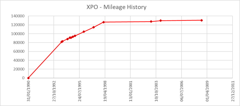XPO's mileage history from service records