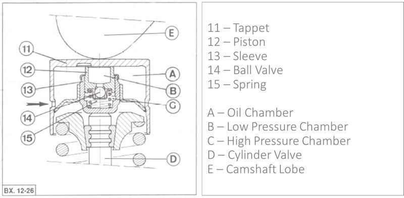 Hydraulic tappet break down as seen in the Citroen Workshop Manual