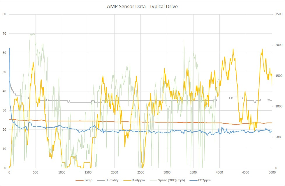 Typical days drive with the Amphenol Air Quality Sensors