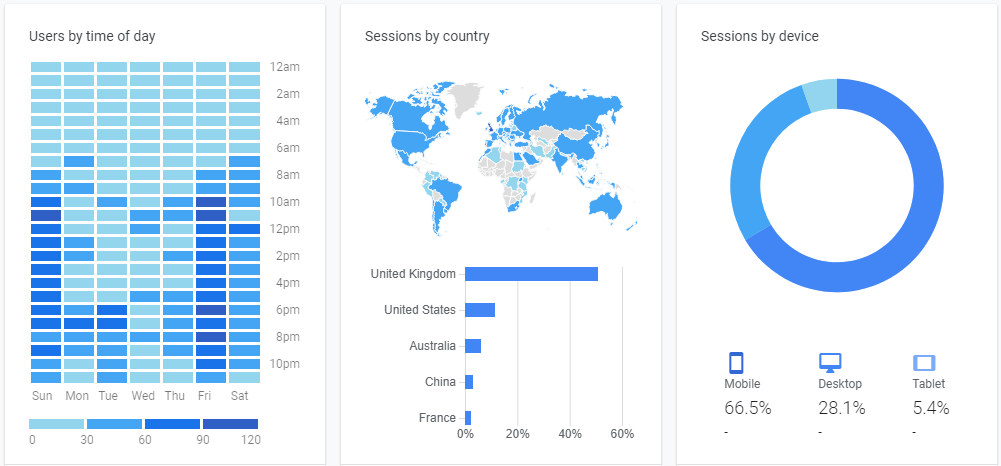 BX Project where, when and how article statistics from Google Analytics