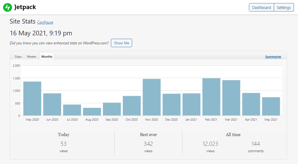 BX Project article statistics from the built in Jet Pack plugin