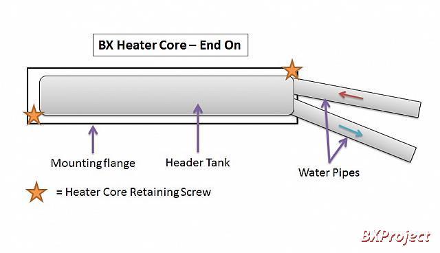 Diagram of the heater matrix securing locations