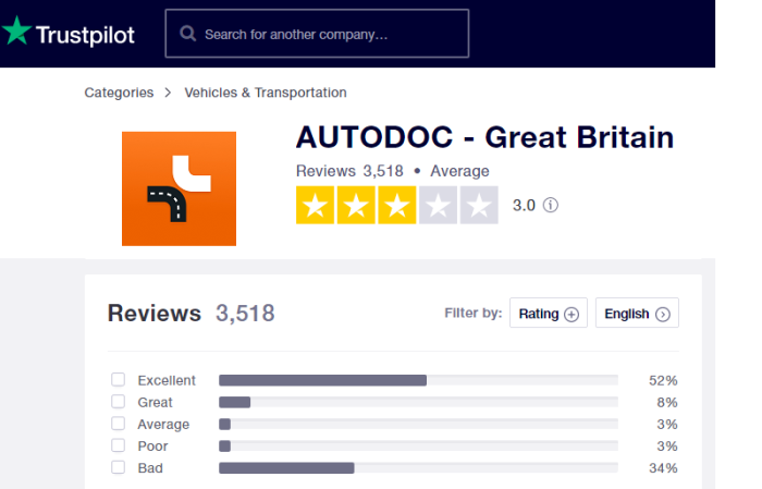 Trustpilot has many bad reviews for AutoDoc, but are they as they seem?